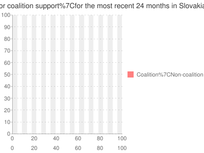 Multiple-poll+average+ for +coalition+support for the most recent +24+months+ in Slovakia